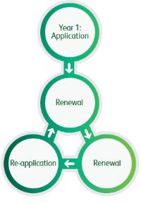 Flow chart showing: Year 1 Aplication, goes to renewal, goes to re-application