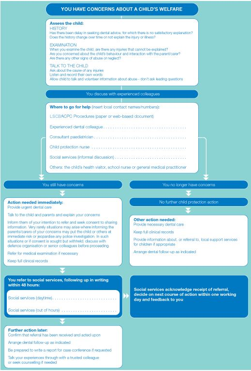 flowchart dental Dental flowchart dssw is happy to have the opportunity to assist you with securing your dental services.