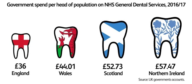government-spend per head-on-nhs-dental-services-2016-17.jpg