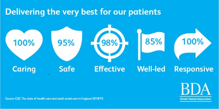 CQC State of Care report 2018/19 - key findings dentistry